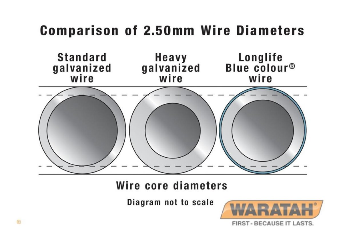 Longlife High tensile Wire | Waratah Fence wire
